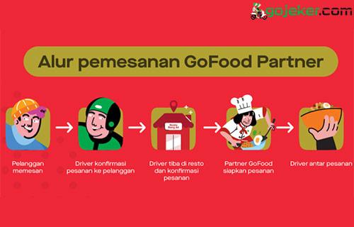Alur Pemesanan GoFood Partner