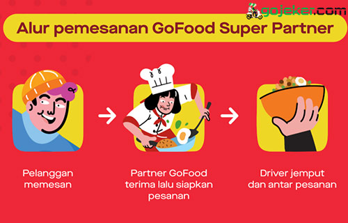 Alur Pemesanan Super Partner GoFood